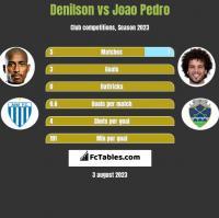 Denilson vs Joao Pedro h2h player stats