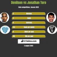 Denilson vs Jonathan Toro h2h player stats