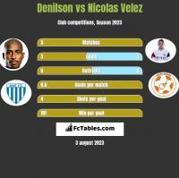 Denilson vs Nicolas Velez h2h player stats