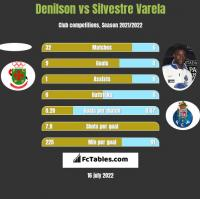 Denilson vs Silvestre Varela h2h player stats