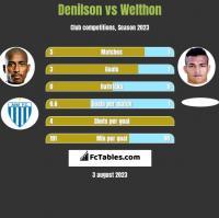 Denilson vs Welthon h2h player stats
