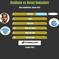 Denilson vs Renat Dadashov h2h player stats