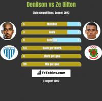 Denilson vs Ze Uilton h2h player stats