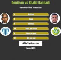 Denilson vs Khalid Hachadi h2h player stats