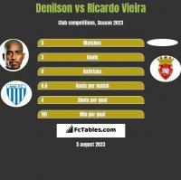 Denilson vs Ricardo Vieira h2h player stats