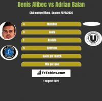 Denis Alibec vs Adrian Balan h2h player stats