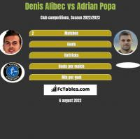 Denis Alibec vs Adrian Popa h2h player stats