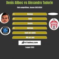 Denis Alibec vs Alexandru Tudorie h2h player stats