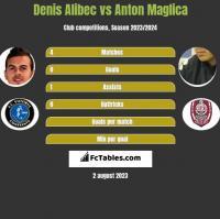 Denis Alibec vs Anton Maglica h2h player stats