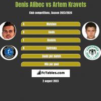 Denis Alibec vs Artem Kraweć h2h player stats