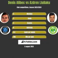 Denis Alibec vs Azdren Llullaku h2h player stats