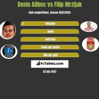 Denis Alibec vs Filip Mrzljak h2h player stats