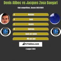 Denis Alibec vs Jacques Zoua Daogari h2h player stats