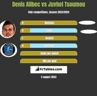 Denis Alibec vs Juvhel Tsoumou h2h player stats