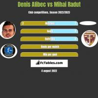 Denis Alibec vs Mihai Radut h2h player stats