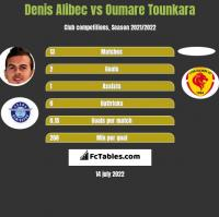 Denis Alibec vs Oumare Tounkara h2h player stats