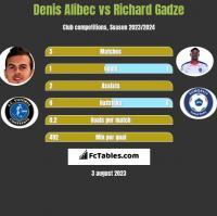 Denis Alibec vs Richard Gadze h2h player stats