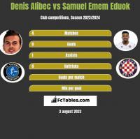 Denis Alibec vs Samuel Emem Eduok h2h player stats