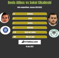 Denis Alibec vs Sokol Cikalleshi h2h player stats