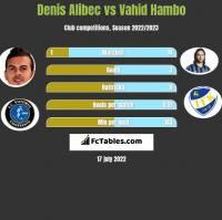 Denis Alibec vs Vahid Hambo h2h player stats