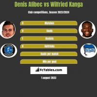 Denis Alibec vs Wilfried Kanga h2h player stats
