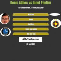 Denis Alibec vs Ionut Pantiru h2h player stats
