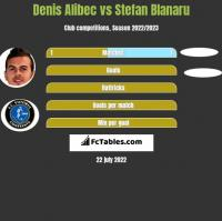 Denis Alibec vs Stefan Blanaru h2h player stats
