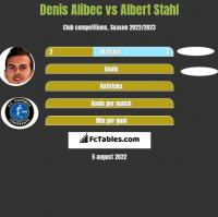 Denis Alibec vs Albert Stahl h2h player stats