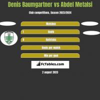 Denis Baumgartner vs Abdel Metalsi h2h player stats