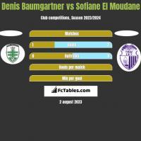 Denis Baumgartner vs Sofiane El Moudane h2h player stats