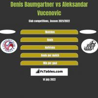 Denis Baumgartner vs Aleksandar Vucenovic h2h player stats