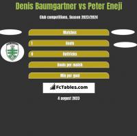 Denis Baumgartner vs Peter Eneji h2h player stats