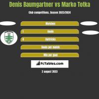 Denis Baumgartner vs Marko Totka h2h player stats