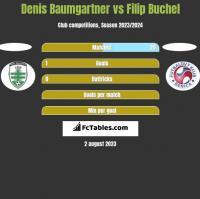 Denis Baumgartner vs Filip Buchel h2h player stats