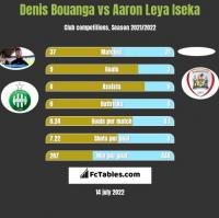 Denis Bouanga vs Aaron Leya Iseka h2h player stats