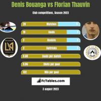 Denis Bouanga vs Florian Thauvin h2h player stats