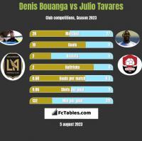 Denis Bouanga vs Julio Tavares h2h player stats