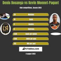 Denis Bouanga vs Kevin Monnet-Paquet h2h player stats