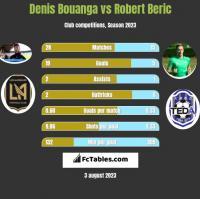 Denis Bouanga vs Robert Beric h2h player stats