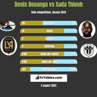 Denis Bouanga vs Sada Thioub h2h player stats