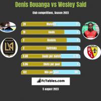 Denis Bouanga vs Wesley Said h2h player stats
