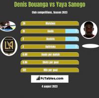 Denis Bouanga vs Yaya Sanogo h2h player stats