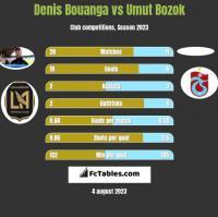 Denis Bouanga vs Umut Bozok h2h player stats