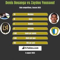 Denis Bouanga vs Zaydou Youssouf h2h player stats