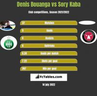 Denis Bouanga vs Sory Kaba h2h player stats