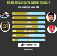 Denis Bouanga vs Mahdi Camara h2h player stats