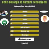Denis Bouanga vs Aurelien Tchouameni h2h player stats