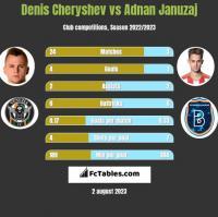 Denis Czeryszew vs Adnan Januzaj h2h player stats
