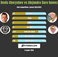 Denis Cheryshev vs Alejandro Daro Gomez h2h player stats