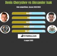 Denis Czeryszew vs Alexander Isak h2h player stats